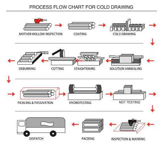 Manufacturing Process Flow Chart For Cold Drawing Tubes Pipes