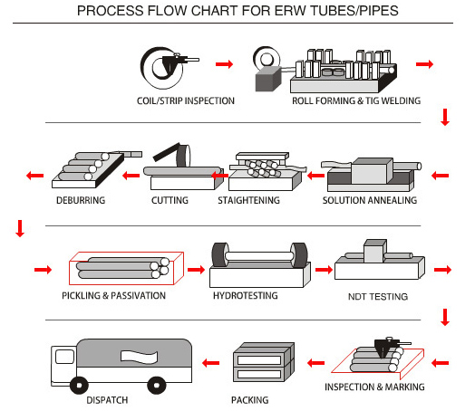 Manufacturing Process Flow Chart For Tig Welded Tubes Pipes